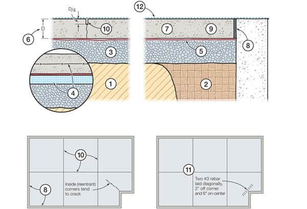 Better garage floors how to pour stronger crack free for Garage slab thickness