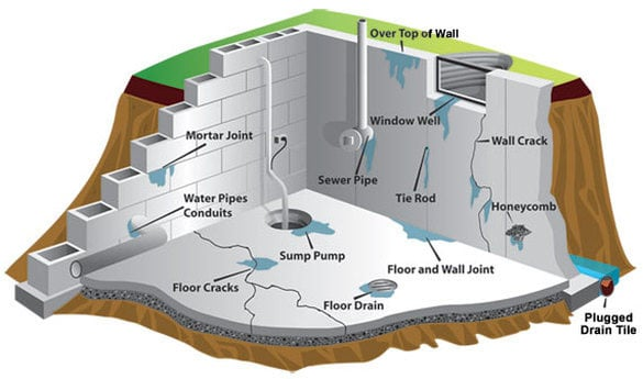 ... sources of a basement moisture  sc 1 st  Jordan Group Construction & Basement moisture associated symptoms and solutions