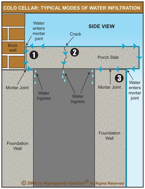 Water Enters Mortar Joint Into Cold Cellar