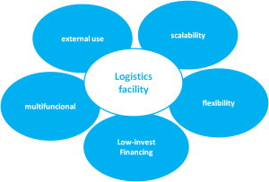 Saving space: The logistics defines the requirements for the facility